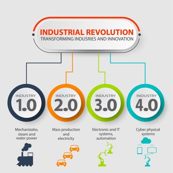 Industrial revolution 4.0 Lewis & Carroll