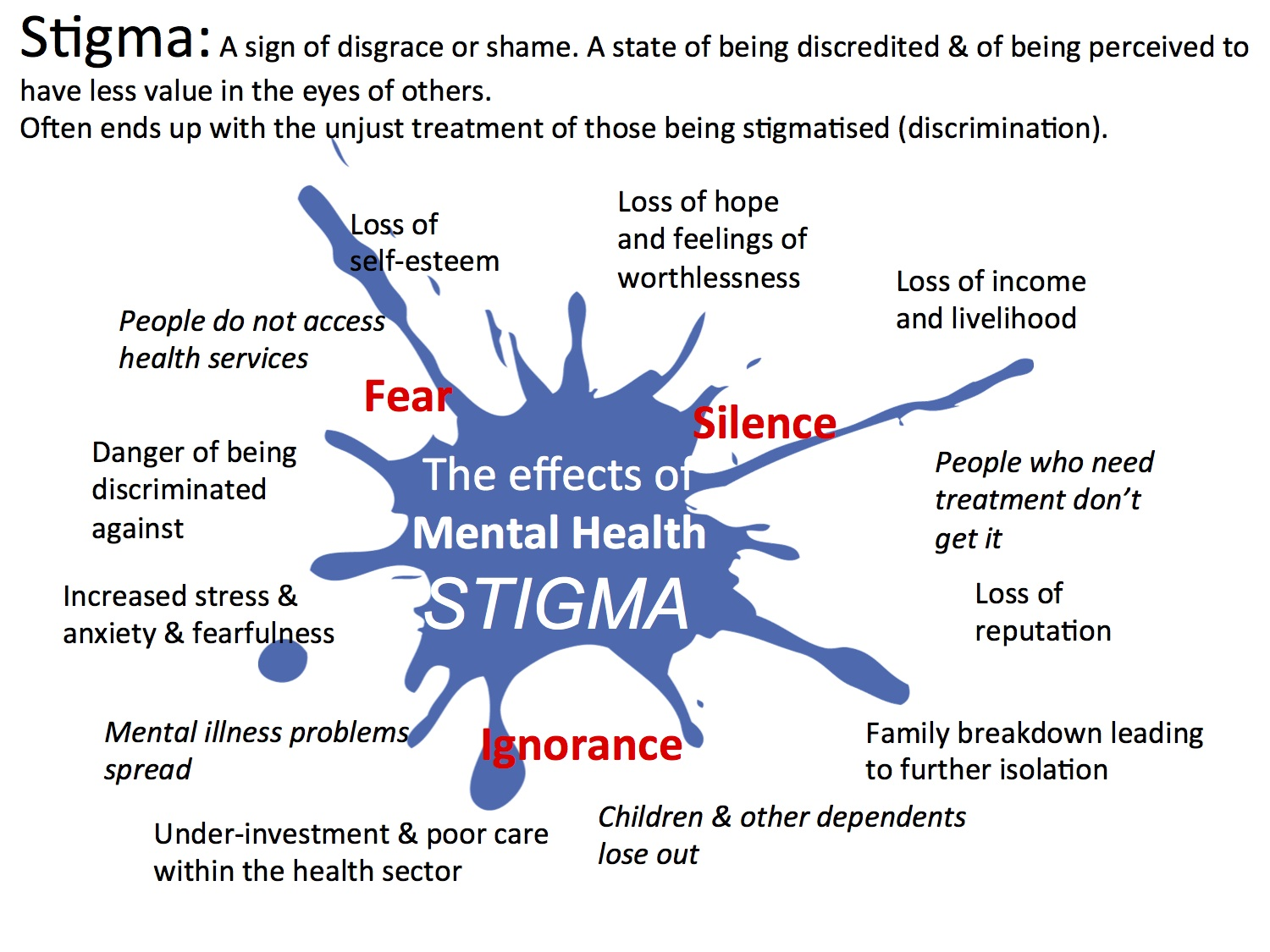 The Impacts Of Stigma In Mental Health