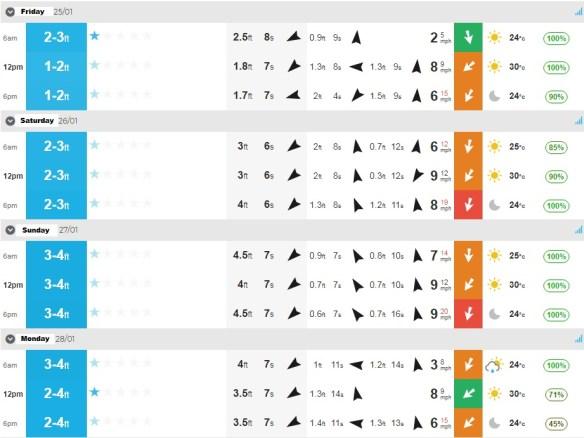 Surf report Jan 25-28.jpg