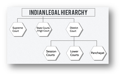 Lower Courts
