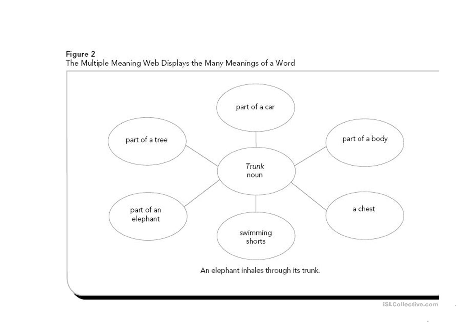 2nd Grade Multiple Meaning Words Worksheets Multi Meanings