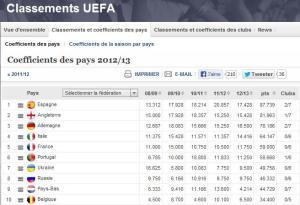 Classement UEFA des championnats européens