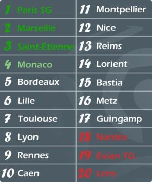 Le futur classement de Ligue 1 2014-2015
