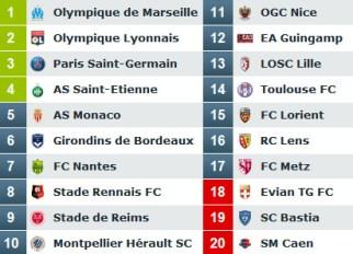Classement Ligue 1 2014-2015 à mi-saison