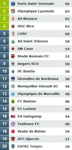 Classement Ligue 1 2015-2016 réel