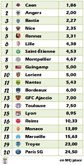 Classement Ligue 1 2015-2016 en fonction du budget