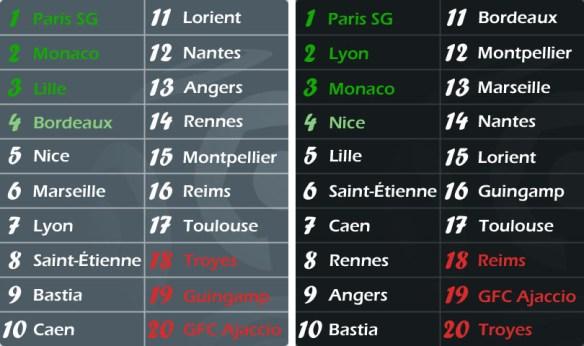 Classement Ligue 1 2015-2016 : annoncé VS final