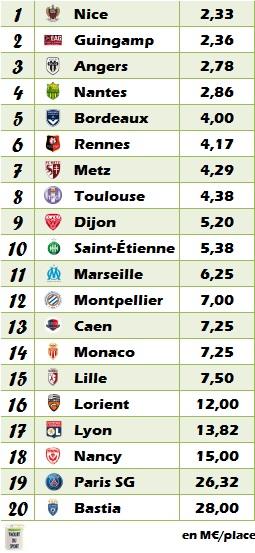 Classement Ligue 1 2016-2017 en fonction du budget