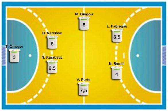 France - Norvège (33-26) : Les notes des Bleus