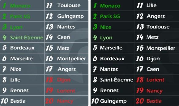Classement Ligue 1 2016-2017 : annoncé VS final