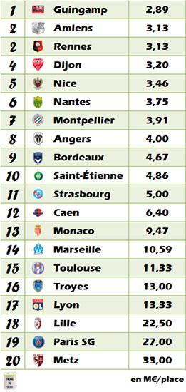 Classement Ligue 1 2017-2018 en fonction du budget