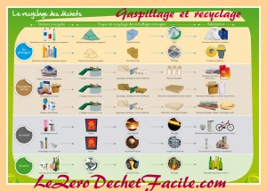 GASPILLAGE ET RECYCLAGE