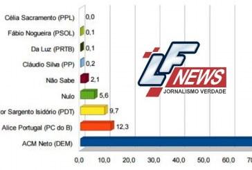 ACM Neto seria reeleito com 70% dos votos