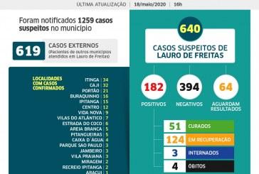 Lauro de Freitas tem 182 casos confirmados de coronavírus, e agora são 51 pacientes curados; veja a distribuição dos casos por bairro #Fiqueemcasa