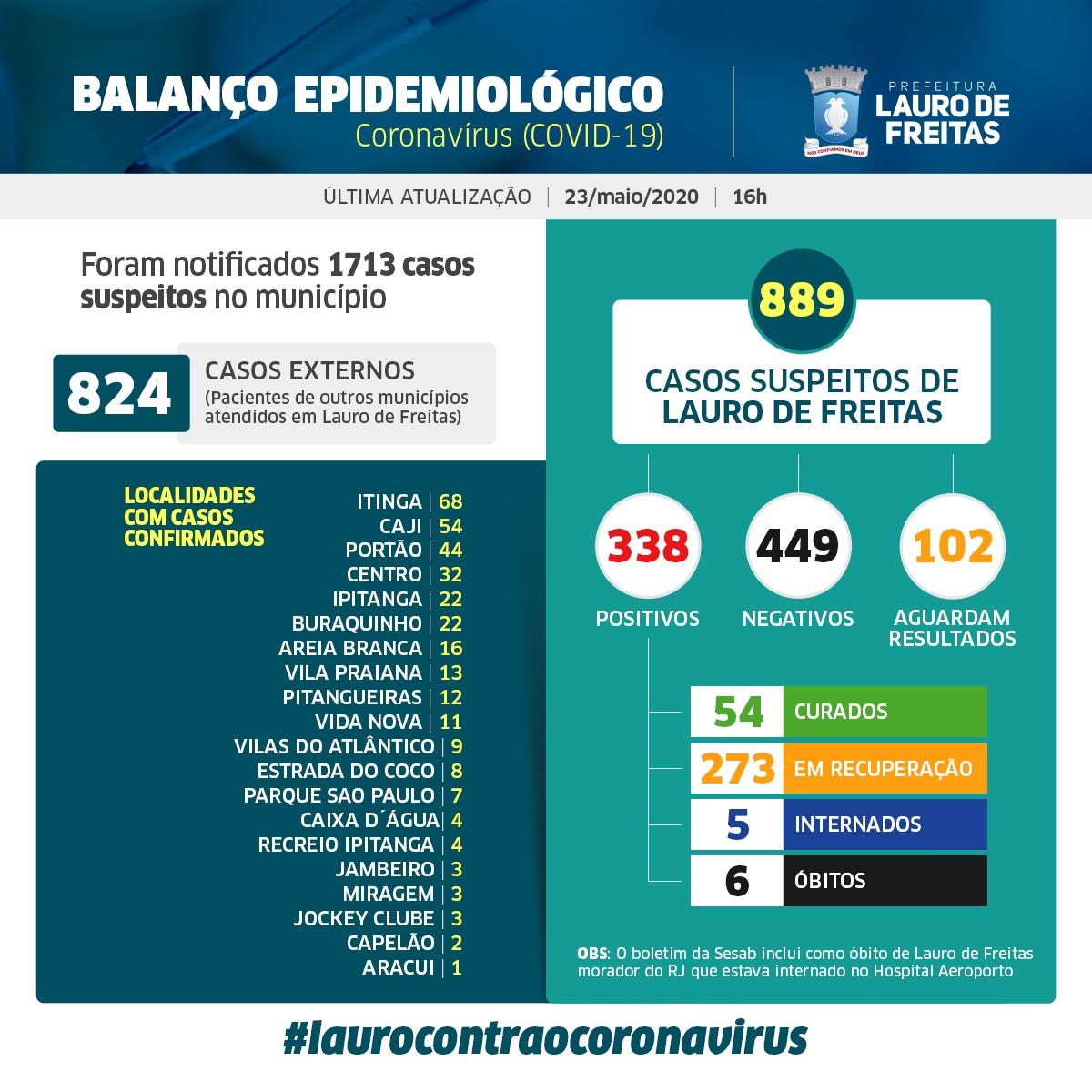 Lauro de Freitas tem 338 casos confirmados de coronavírus, com 54 pacientes curados; veja a distribuição dos casos por bairro #Fiqueemcasa