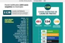 Lauro de Freitas tem 491 casos de coronavírus, com 86 pacientes curados; veja os casos por bairro