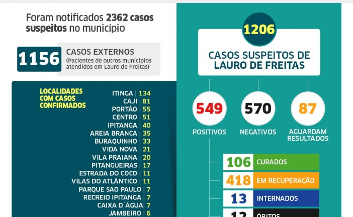 Lauro de Freitas tem 549 casos de coronavírus, com 106 pacientes curados; veja os casos por bairro