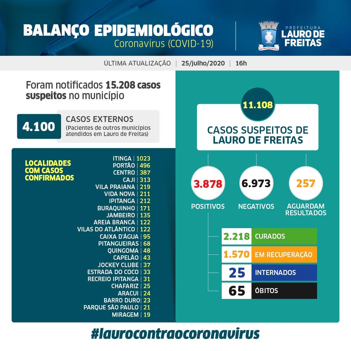 Lauro de Freitas registra 2.218 pessoas curadas pela Covid-19
