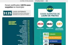 Lauro de Freitas tem 2924 casos de coronavírus e 462 pacientes curados
