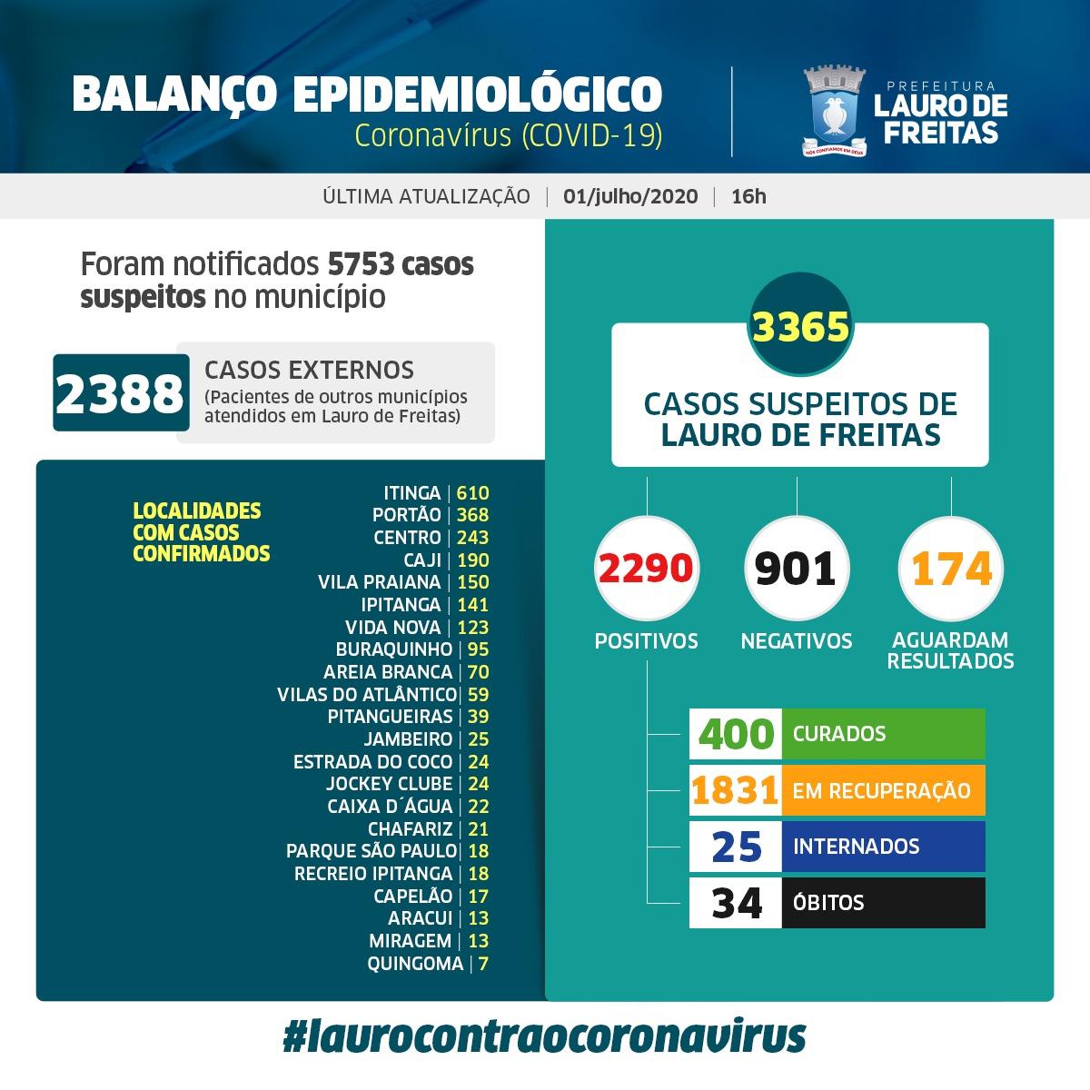 Lauro de Freitas tem 2290 casos de coronavírus e 400 pacientes curados
