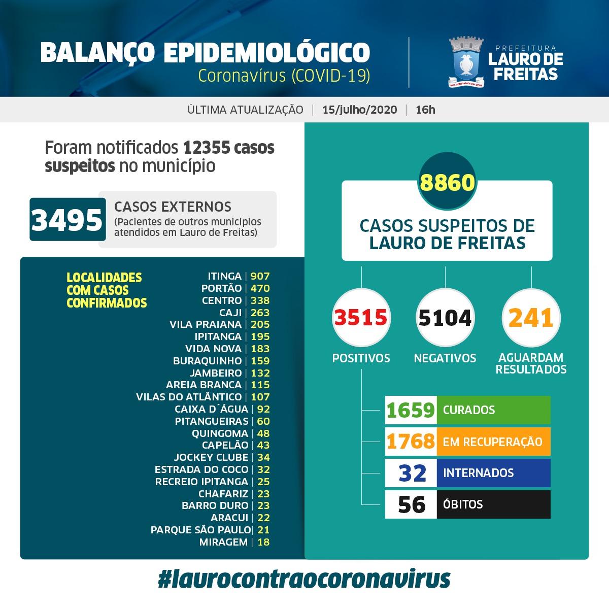 Lauro de Freitas tem 1659 pessoas curadas da Covid-19
