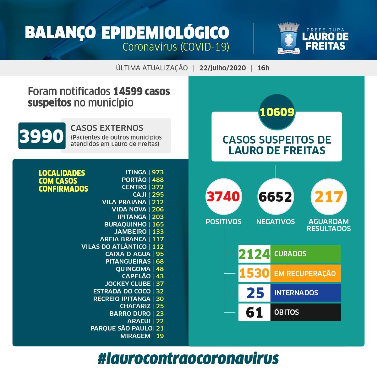 Lauro de Freitas tem hoje 3.740 casos da Covid-19, sendo que desses, 2.124 pessoas já estão curadas