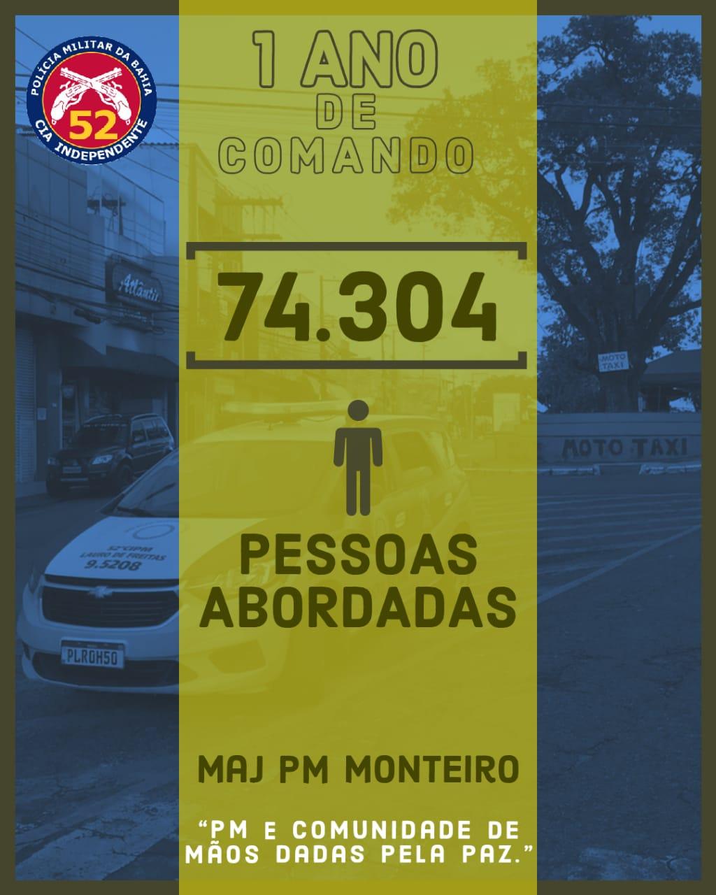Veja o balanço da 52ª CIPM, sob o comando do Major Monteiro em um ano de companhia; mais de 74 mil pessoas abordadas
