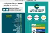 Lauro de Freitas registra 4.877 casos positivos da Covid-19. Desses, 3.079 pessoas já estão curadas