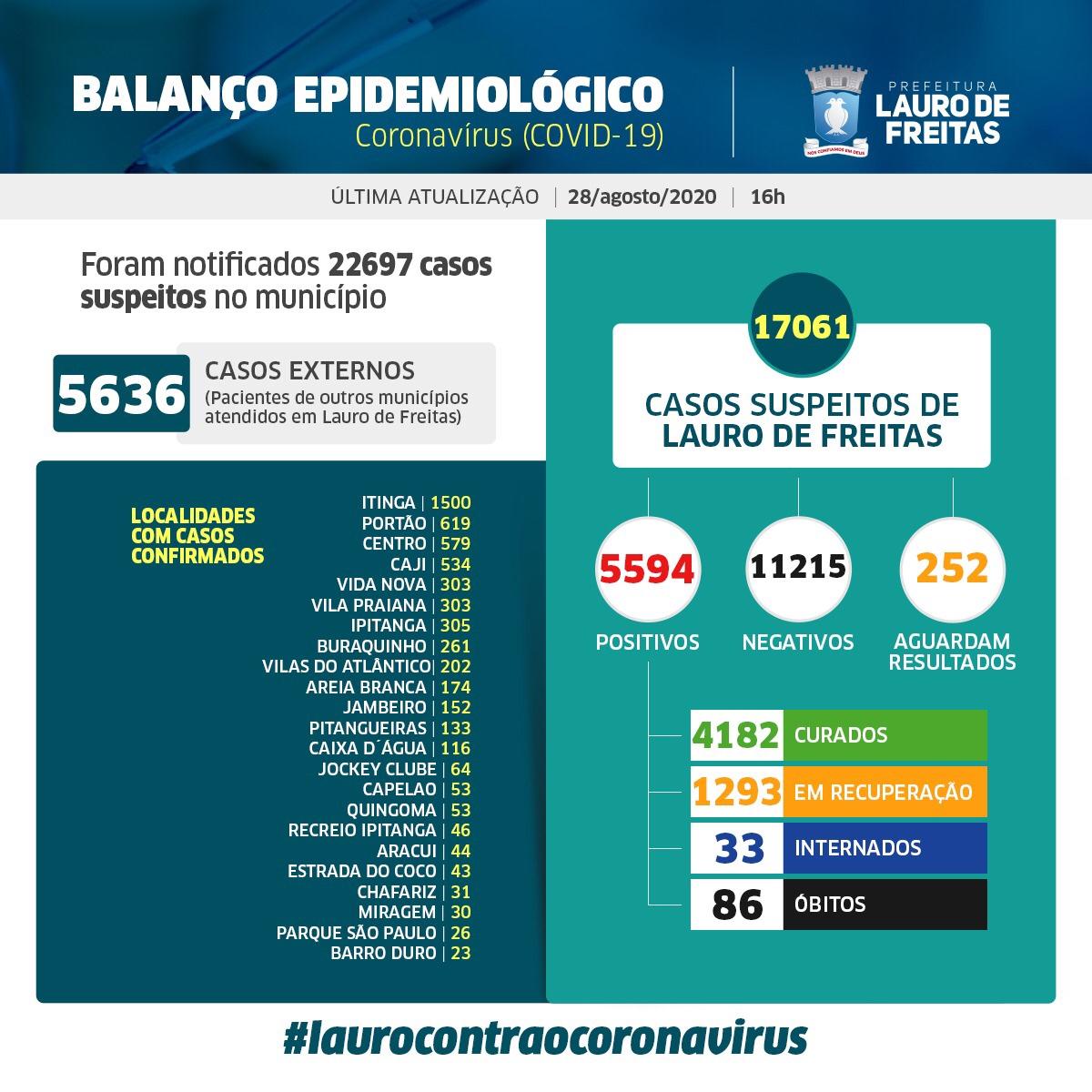 Lauro de Freitas tem 5.594 casos da Covid-19 com 4.182 pessoas já curadas