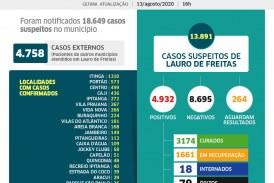 Lauro de Freitas tem 4.932 casos positivos da Covid-19, com 3.174 pessoas já curadas