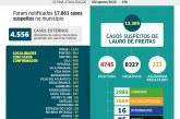 Lauro de Freitas tem 4.745 casos positivos, com 2.985 pessoas já curadas