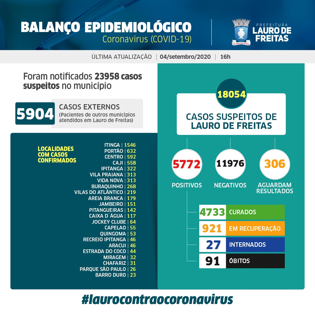 Lauro de Freitas registra 5.772 casos da Covid-19, com 4.733 pessoas curadas