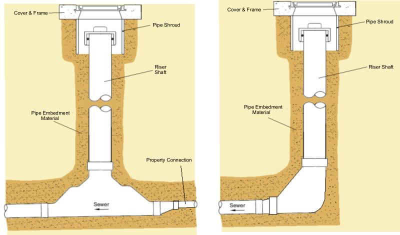 Sewer Terminal Maintenance Shaft  LGAM Knowledge Base