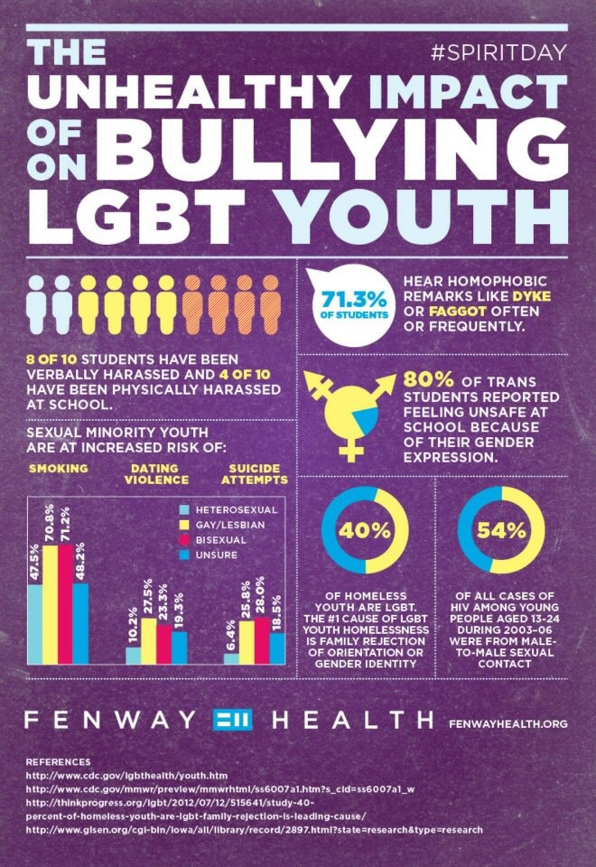 Unhealthy Impact of Bullying