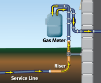 What is a riser? | LG&E and KU