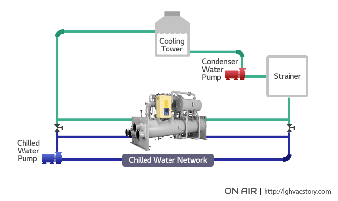 CHILLERS, THE AIR CONDITIONING SOLUTION YOU MAY KNOW