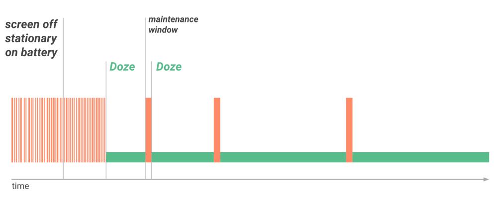 Doze i Android 6.0, så funkar det