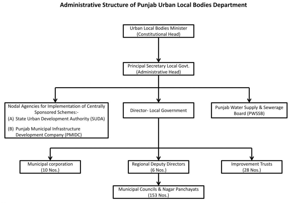 medium resolution of administrative structure