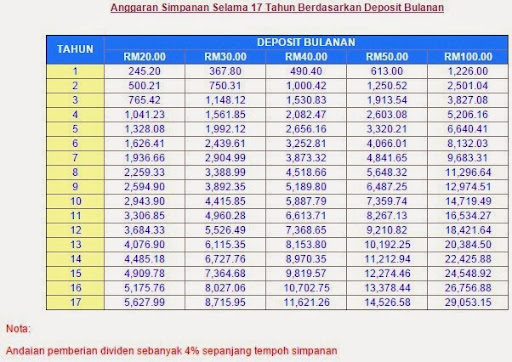 Anggaran Tabungan - PTPTN