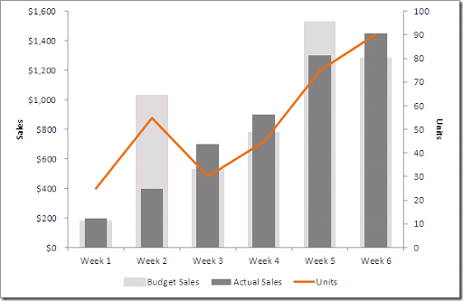 Image also excel how to create  dual axis chart with overlapping bars and line rh vizwiz