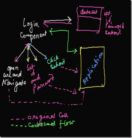 What is Modular Framework?