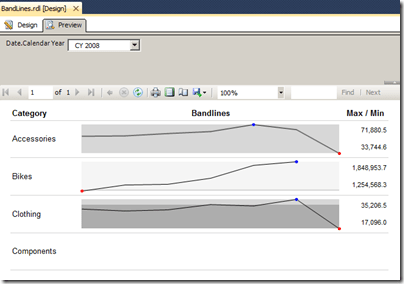 The formatted bandline in ssrs