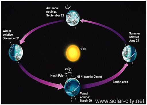 earth tilt and seasons diagram how to draw database solar city energy facts photovoltaic systems water heater the