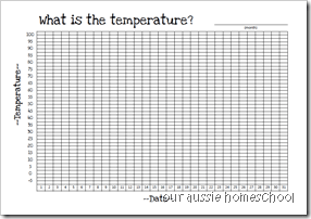Temperature Page in F