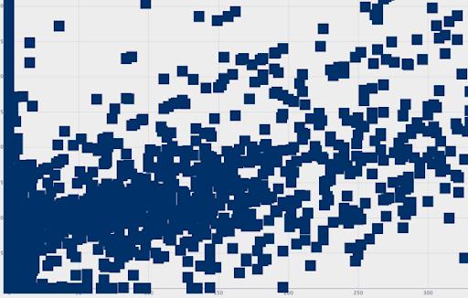 Graph node 3