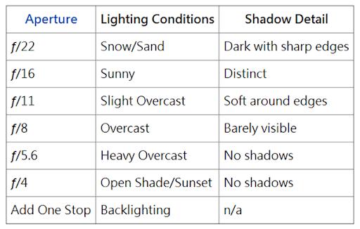關於人肉測光表與陽光十六法則