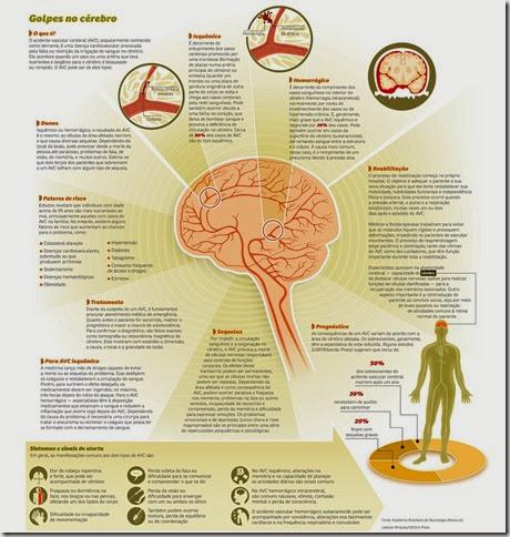 avc-cérebro