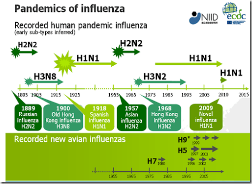 Avian Flu Diary: Another (Very) Curious Flu Report From India