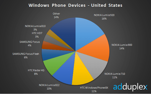 devices-us