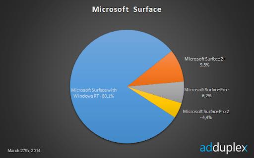 world-surface